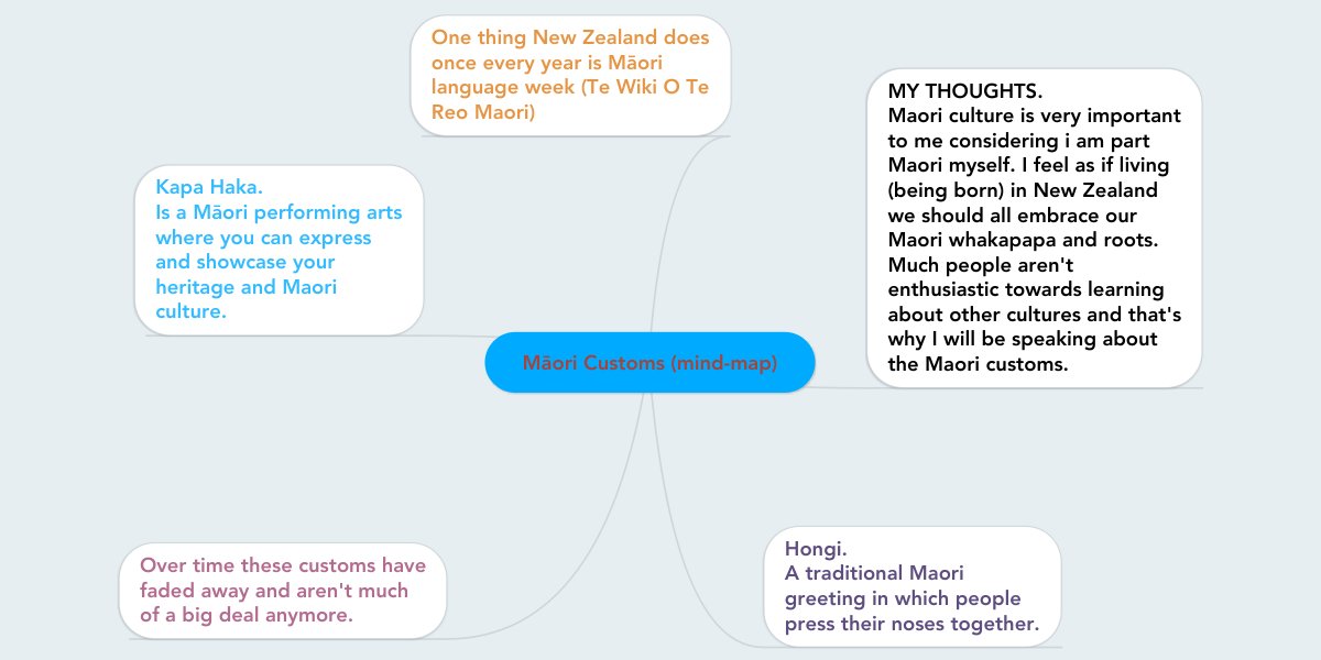Mori customs mind map voorbeeld mindmeister m4hsunfo