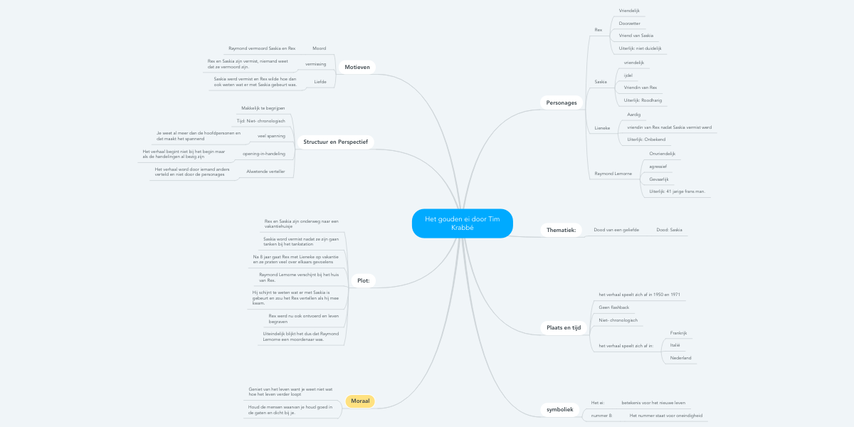 het gouden ei door tim krabbé   mindmeister mind map