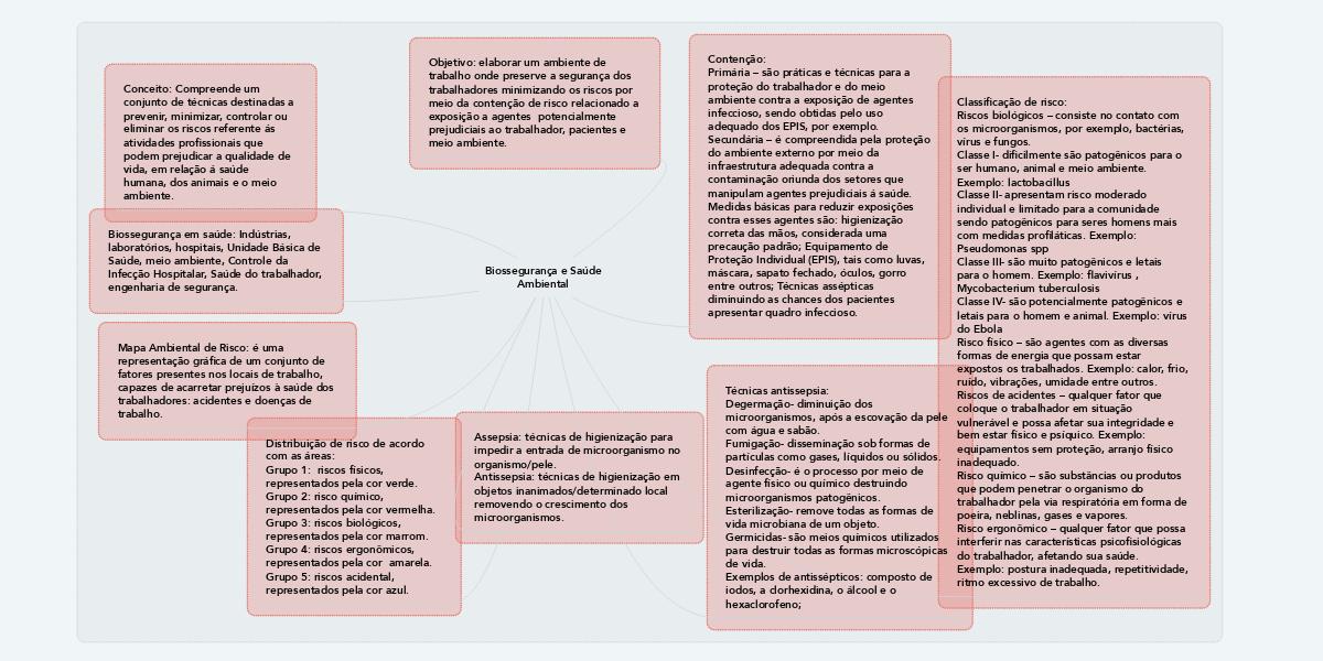 Biossegurança e Saúde Ambiental   MindMeister Mapa Mental 731474cff3