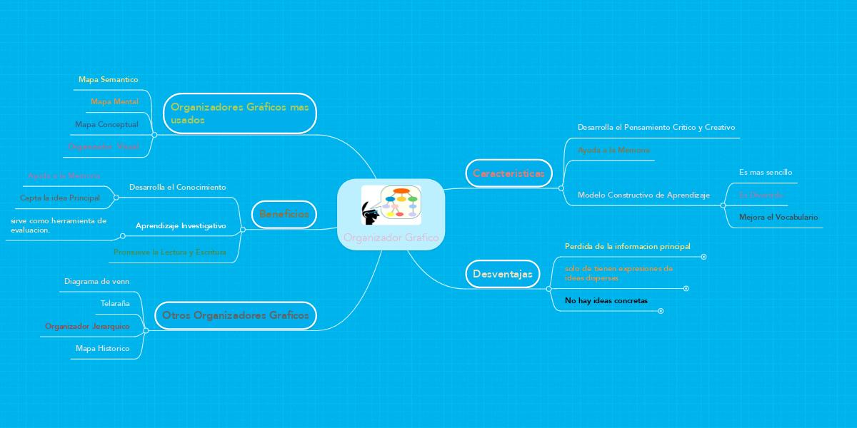 Organizador grafico exemplo mindmeister ccuart Choice Image