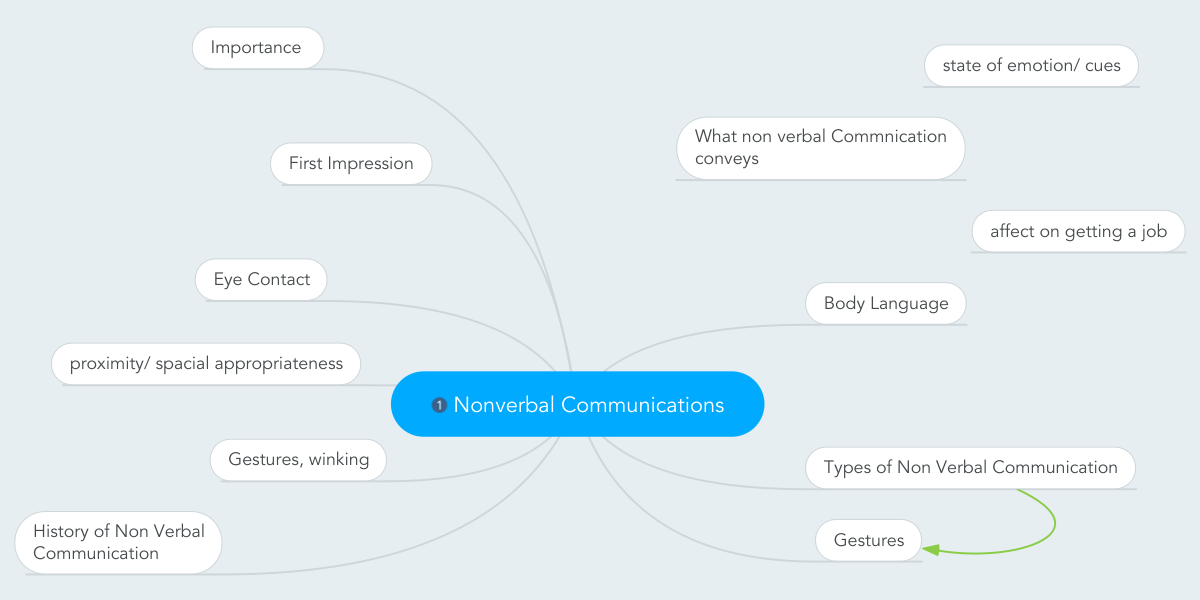 Nonverbal communications exemplo mindmeister ccuart Image collections