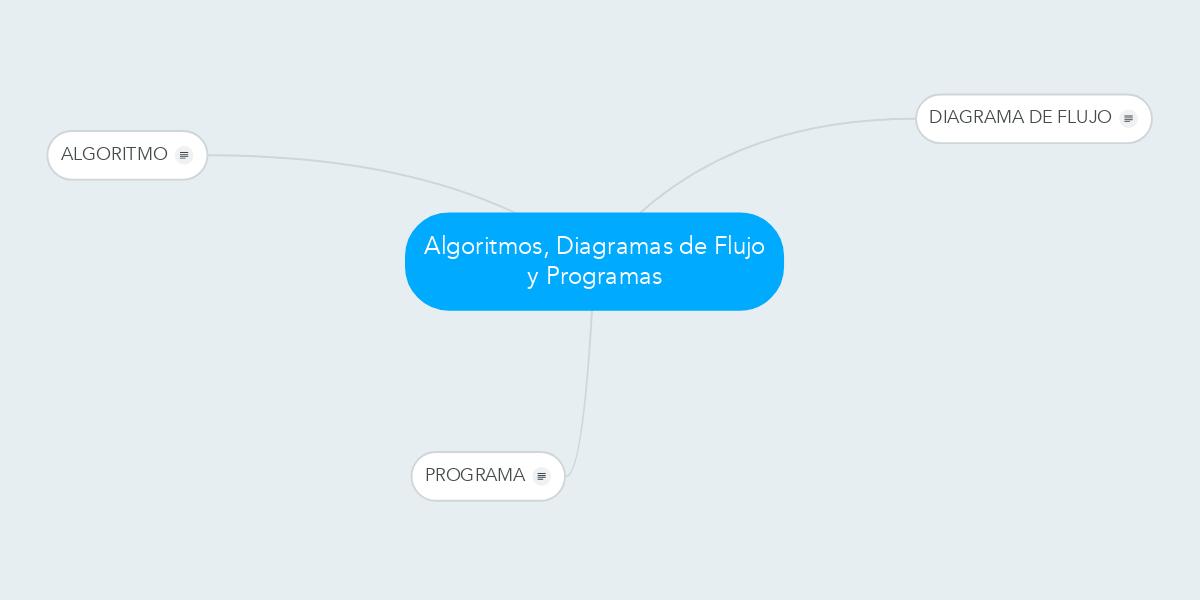 Algoritmos diagramas de flujo y programas exemplo mindmeister ccuart Choice Image