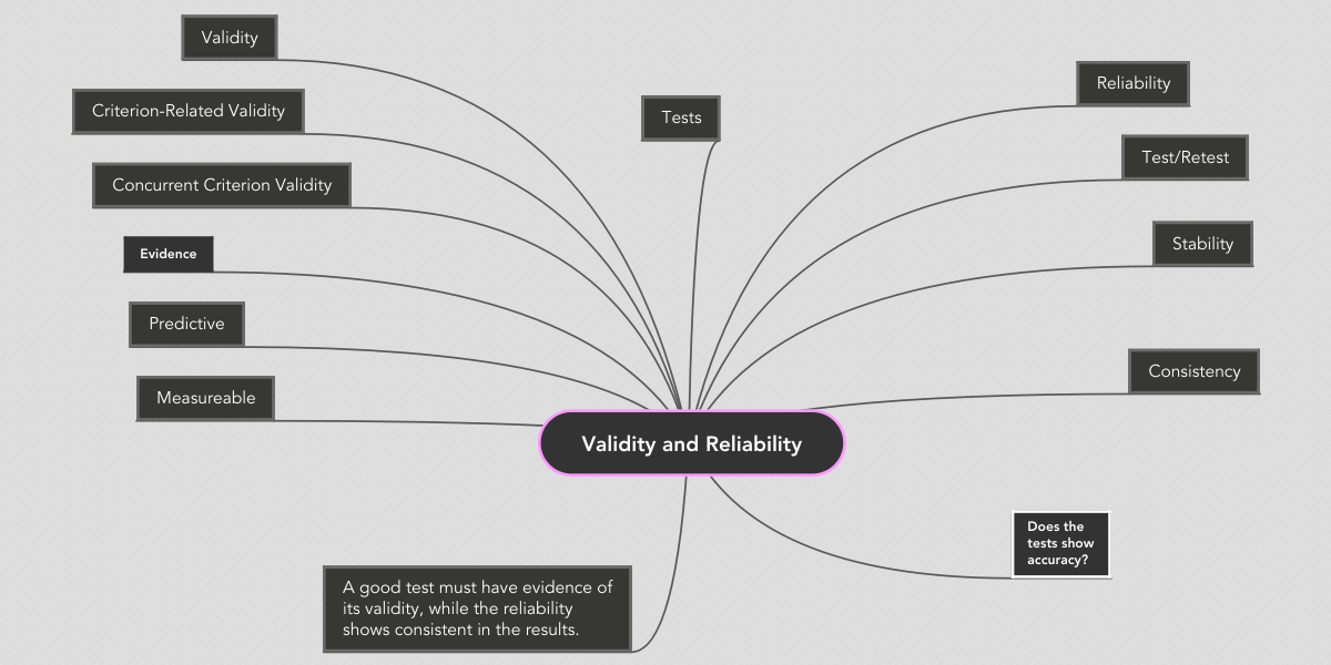the contrasting evidence of the validity Sources of validity evidence inferences made from the results of a selection procedure to the perform-ance of subsequent work behavior or outcomes need to be based on evidence.