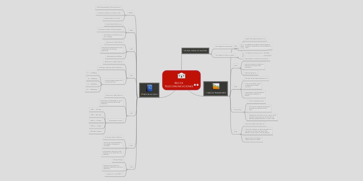 RED DE TELECOMUNICACIONES (Пример) - MindMeister