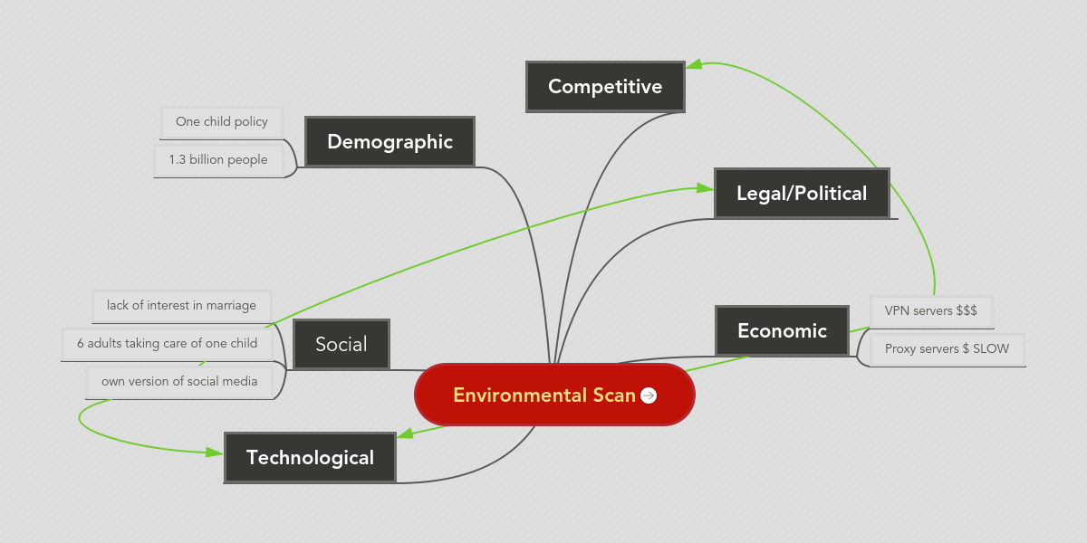 """environmental scan of apple inc Organizations use environmental scans so that they are aware of their surroundings, internally and externally, before getting into strategic planning what environmental scanning is is the """"monitoring, evaluation, and dissemination of information"""" (wheelen & hunger, 2010) gathered from the environment inside, as well as outside of the organization."""