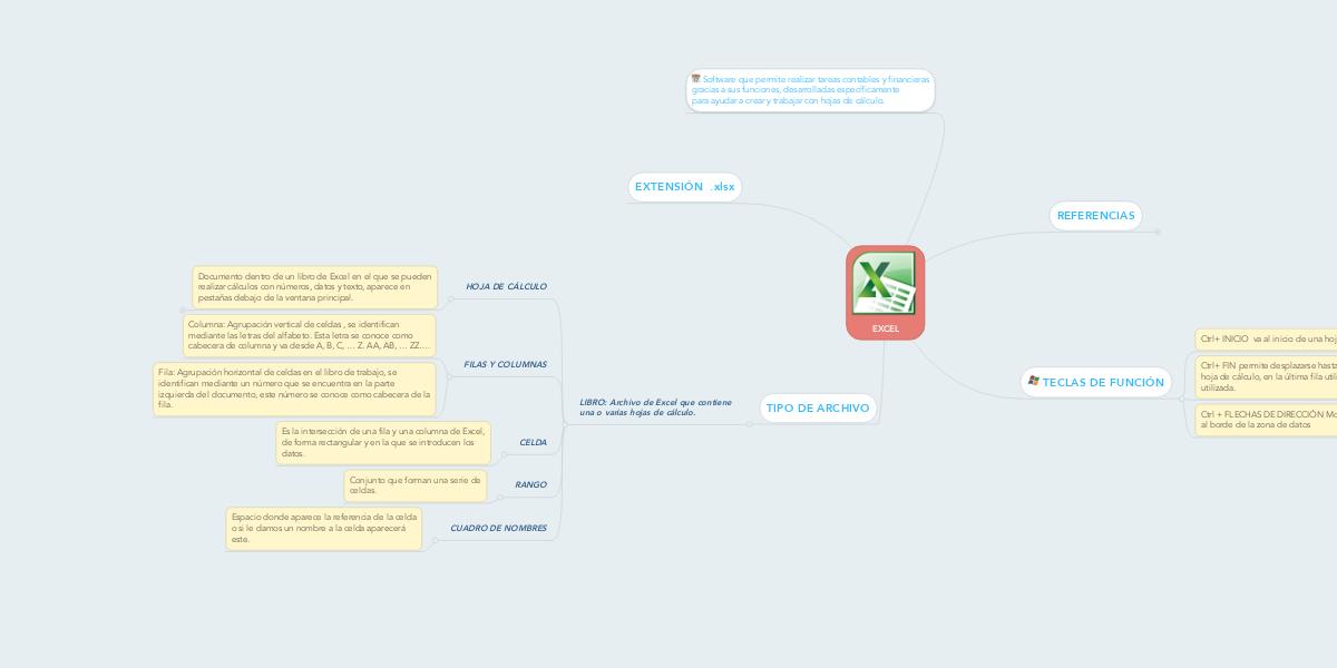 EXCEL (Пример) - MindMeister