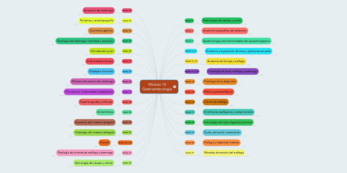 Módulo 10 Gastroenterología (Пример) - MindMeister