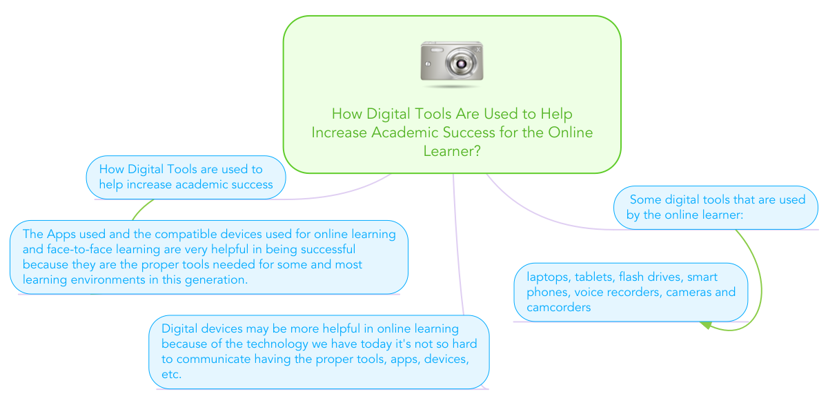 using technology to increase academic success If we are constantly monitoring the level of student engagement in our classroom we can consciously work to increase the amount of time that students are involved in learning and expect greater success in our teaching.