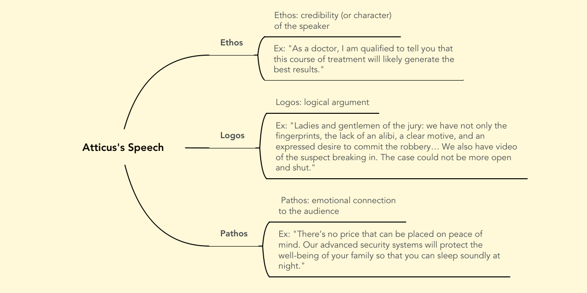 ethos speech Knowing how to present ethos, pathos and logos in your persuasive essay or speech is one of the keys to making an effective argument some people are more easily moved by logos, some by ethos and some by pathos.