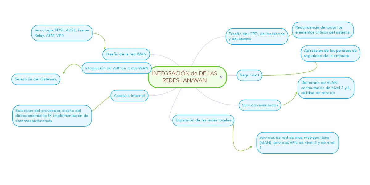 INTEGRACIÓN de DE LAS REDES LAN/WAN (Пример) - MindMeister