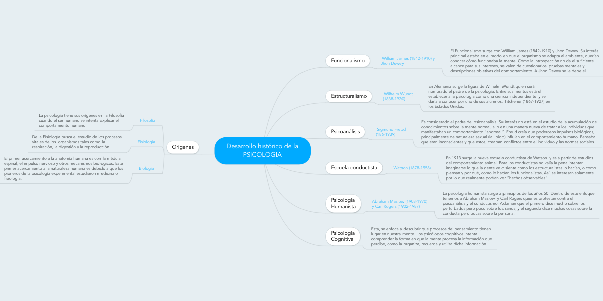 Desarrollo histórico de la PSICOLOGIA (Пример) - MindMeister