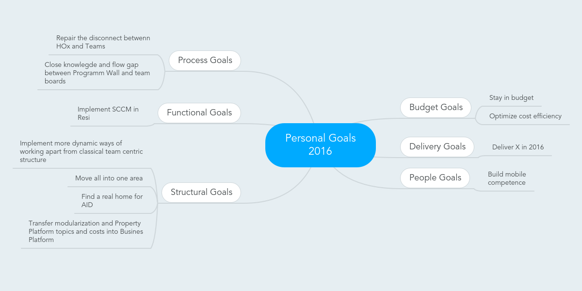 personal goals Free essays from bartleby | the personal goals that i want to achieve as a student of the university of phoenix are in the education and career areas of my.