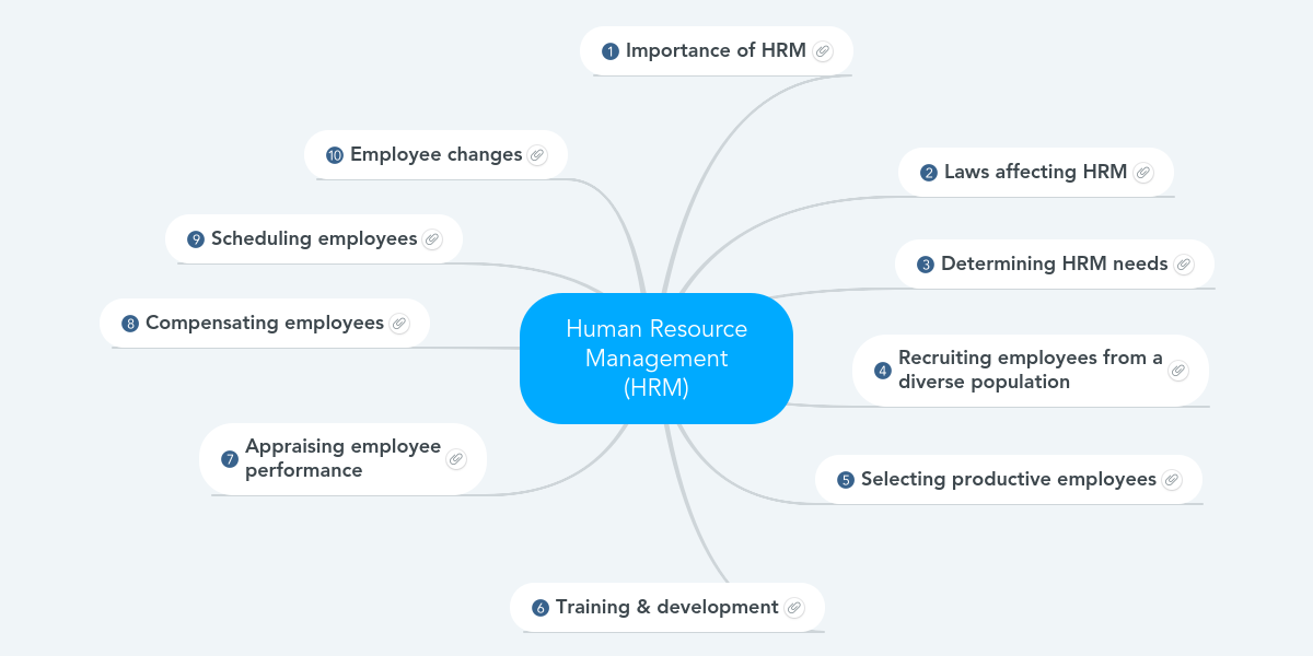 ihrm training and development Ranjeewa is an energetic and creative driver with deep experience in hr, organizational development, training and assessments that brings diverse cross functional teams together to solve complex requirements an exceptional leader and coach.