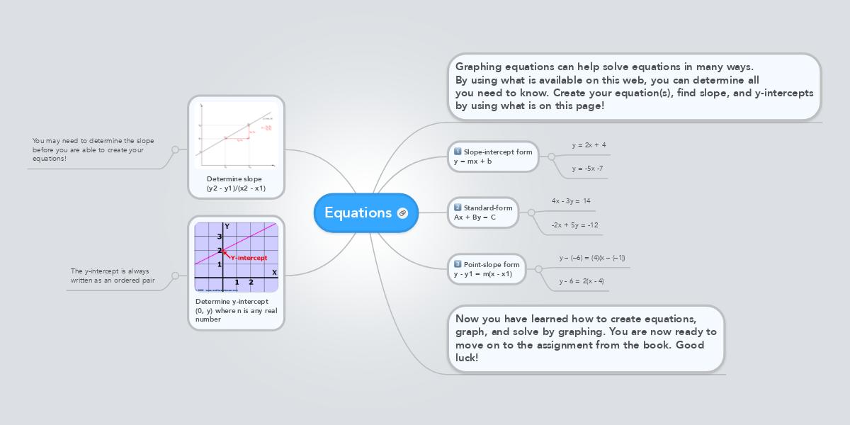 Equations Mindmeister
